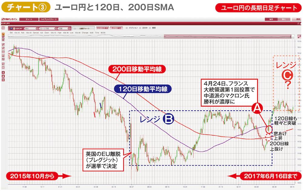 ユーロ円の2015年10月からの日足チャート