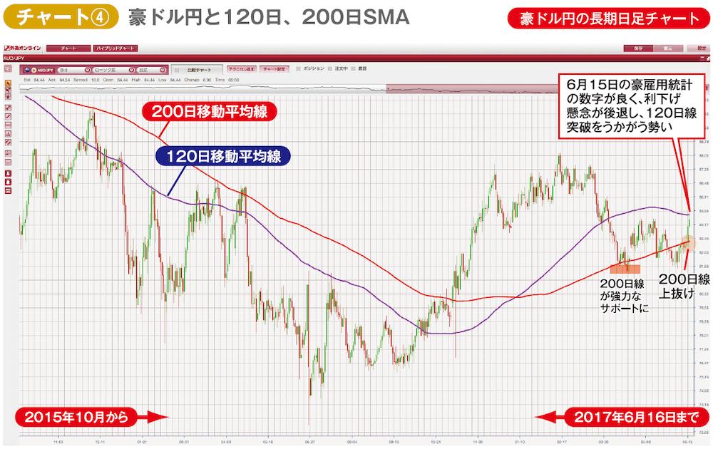 豪ドル円の2015年10月以降の長期日足チャート