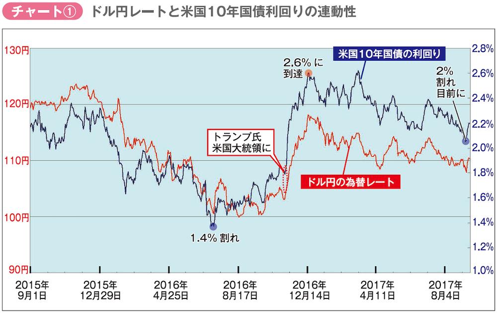 ドル円レートと米国10年債利回りの連動性比較図