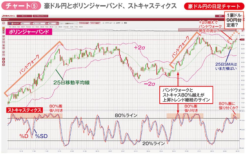 豪ドル円の日足チャート