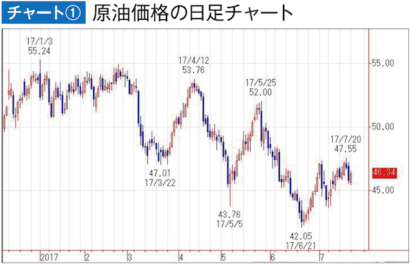 原油価格の日足チャート