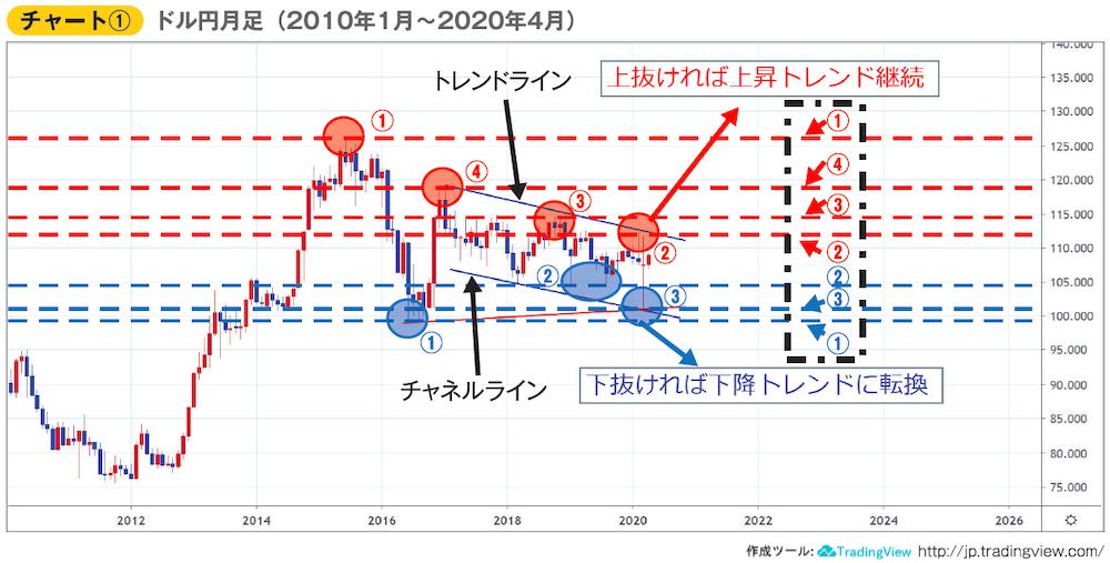 チャート①ドル円月足(2010年1月~2020年4月)