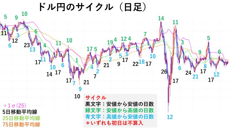 ドル円のサイクル(日足)