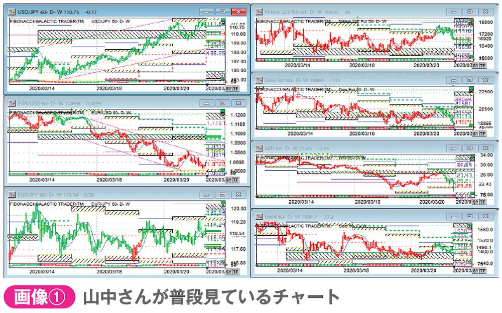 山中康司さんが普段見ているチャート
