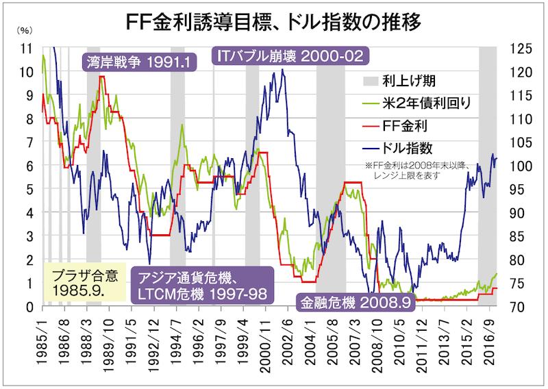 FF金利誘導目標、ドル指数の推移