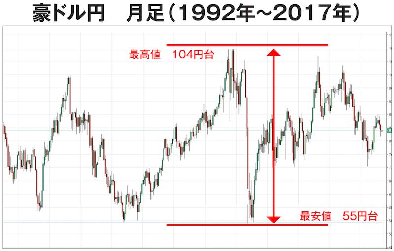豪ドル円 月足チャート(1992年〜2017年)