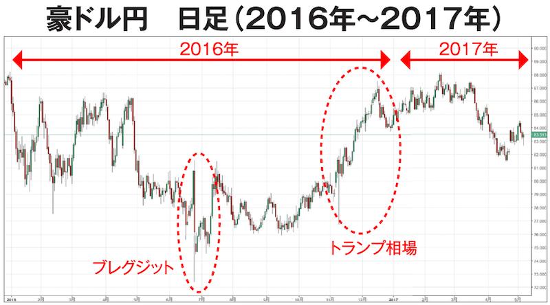 豪ドル円 日足チャート(2016年〜2017年)