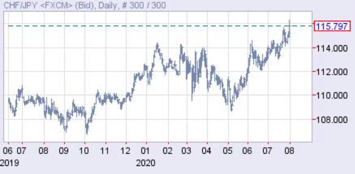 スイスフラン円は大幅な円安に