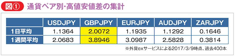 ドル円・ポンド円・ユーロ円・豪ドル円・ランド円の直近過去400本における、高値安値差を集計したデータ