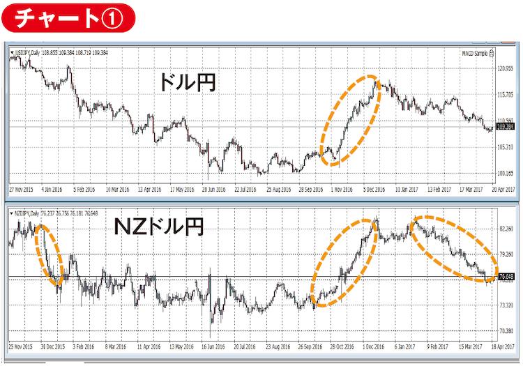 ドル円チャートとNZドル円チャート