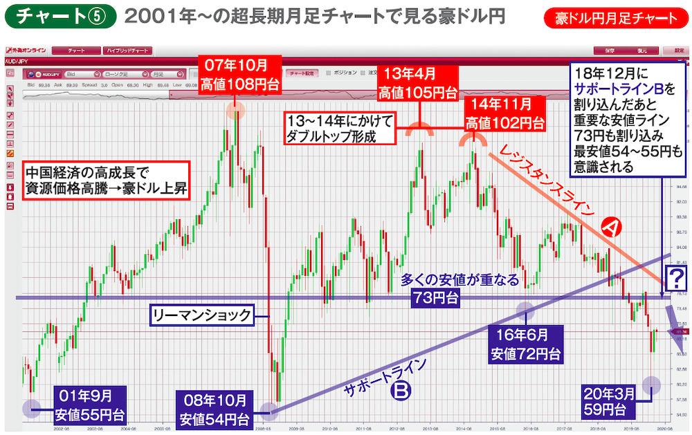 豪ドル円月足チャート