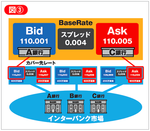 BR(Base Rate)の図