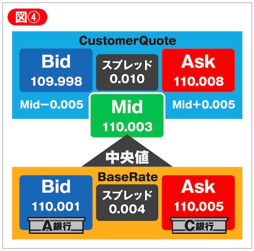 CQ(Customer Quote)の生成方法の図