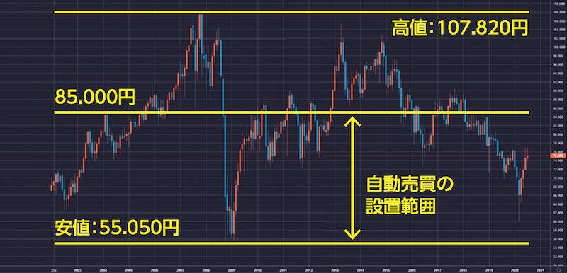 超長期的な豪ドル円のレンジ