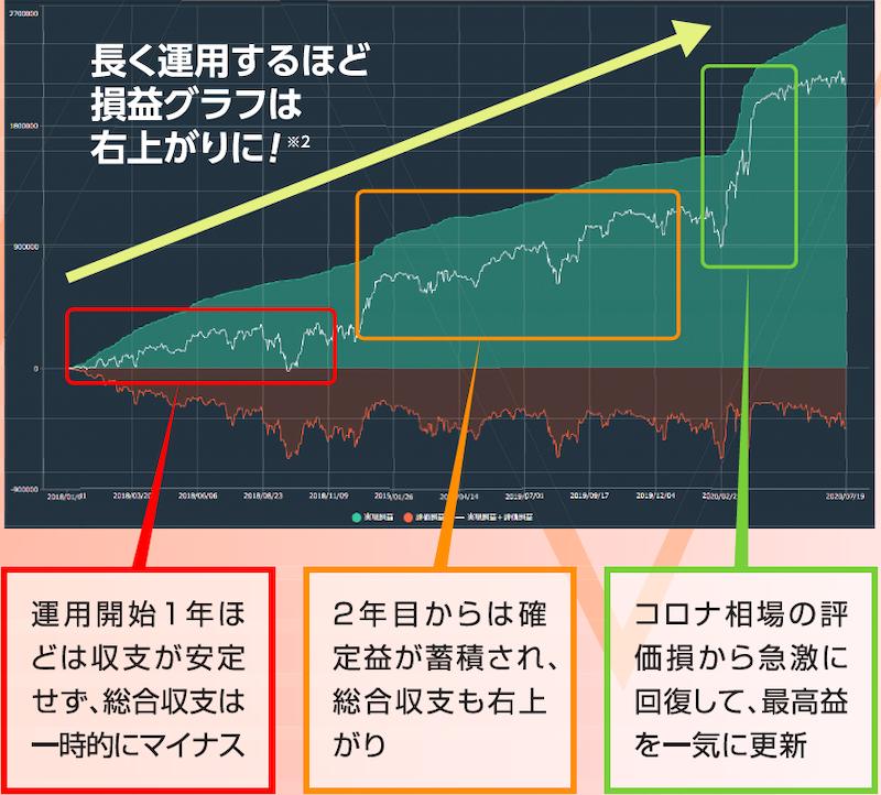 ハイブリッド_スイスフラン/円_ユーロ/英ポンド_米ドル/円
