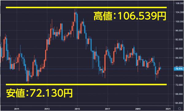 カナダドル円 月足チャート(2010年~2020年)