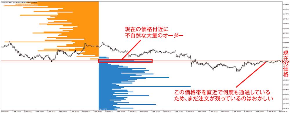 今月のチャート分析トレーニング(ドル円 5分足 2020年3月4日)