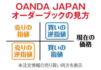 OANDA JAPANオーダーブックの見方