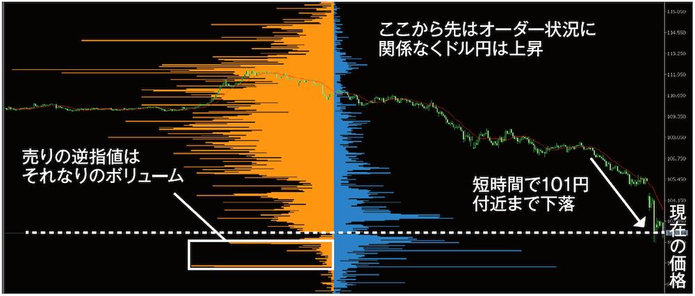 今月のチャート分析トレーニング(ドル円 1時間足 2020年3月9日)