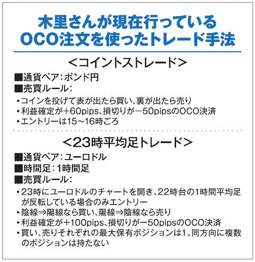OCO注文が軸の二つの取引手法