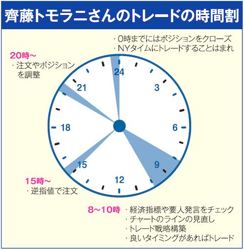 齊藤トモラニさんのトレードの時間割