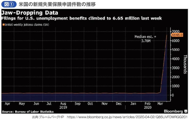 米国の新規失業保険申請件数の推移