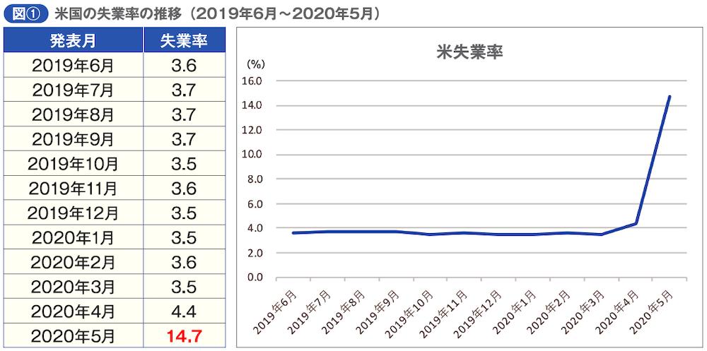 米国失業率の推移(2019年6月〜2020年5月)
