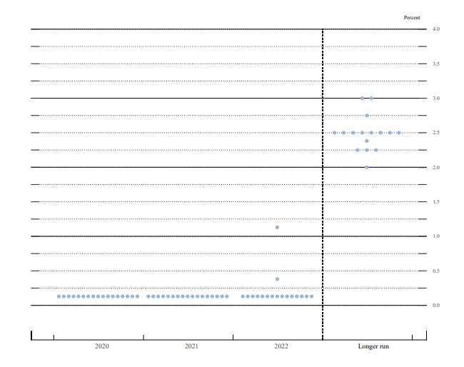 6月のドットプロットチャート