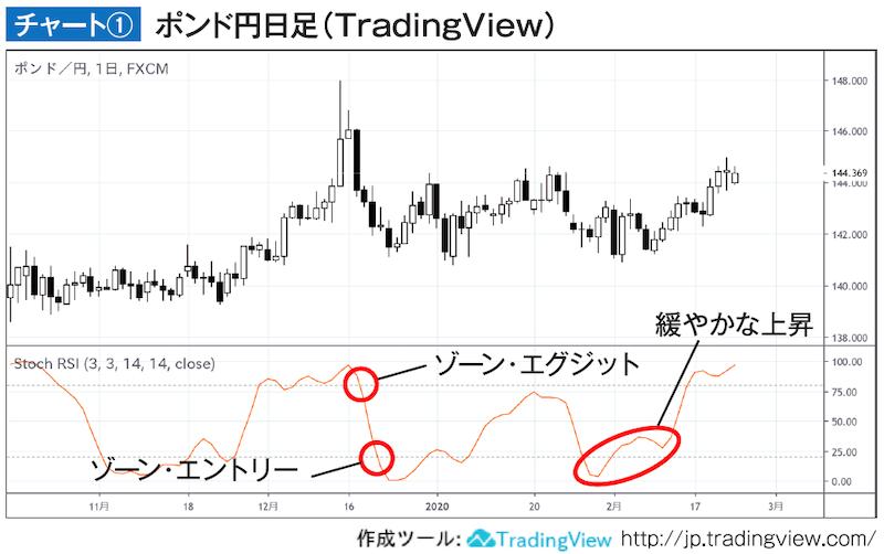 チャート① ポンド円日足(TradingView)