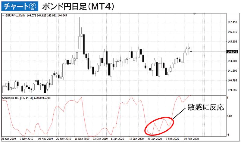 チャート② ポンド円日足(MT4)