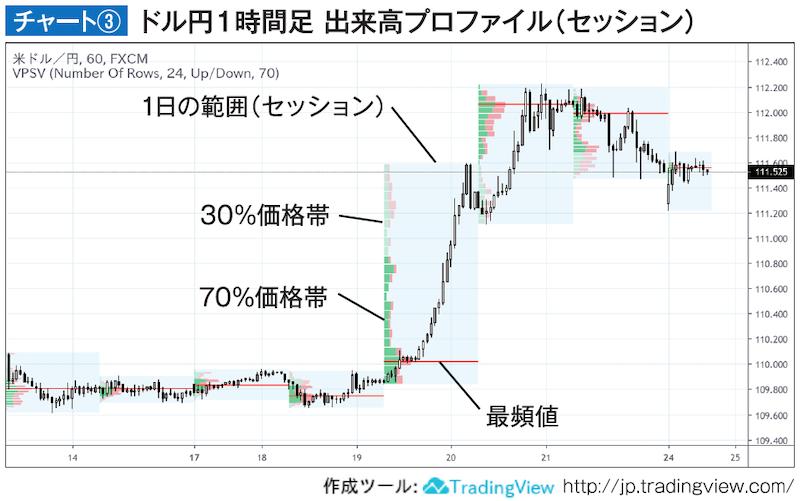 チャート③ ドル円1時間足 出来高プロファイル(セッション)
