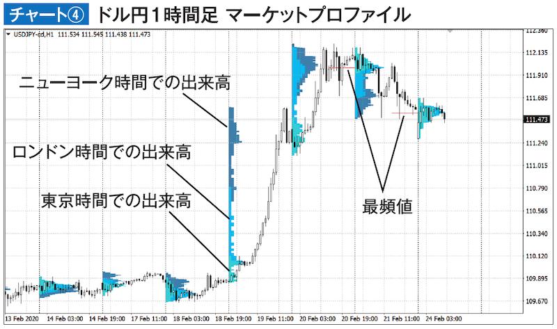 チャート④ ドル円1時間足 マーケットプロファイル(MT4)