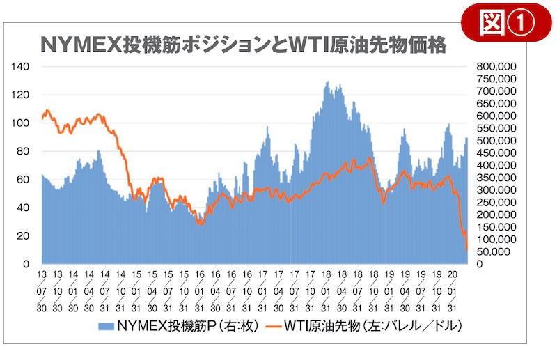 MYMEX投機筋ポジションとWTI原油先物価格