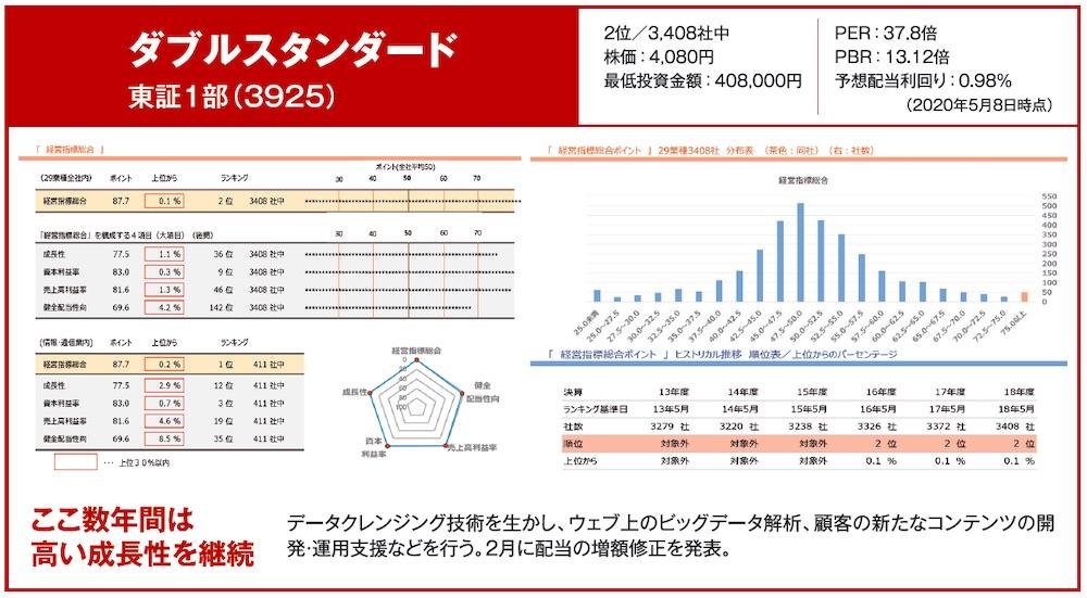 ダブルスタンダード 東証1部(3925)