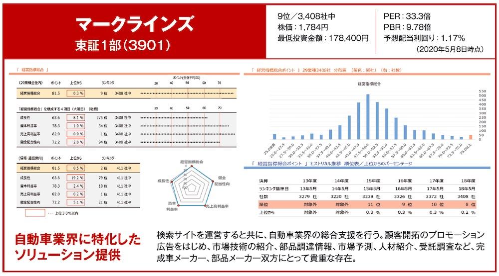 マークラインズ 東証1部(3901)