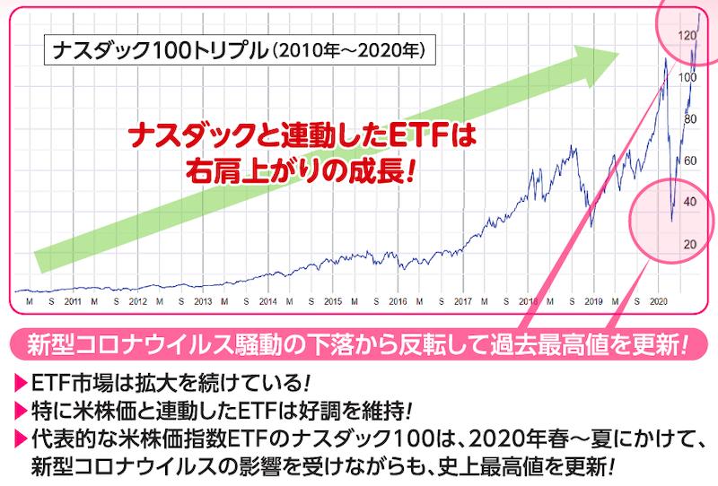 ナスダック100トリプル(2010年〜2020年)