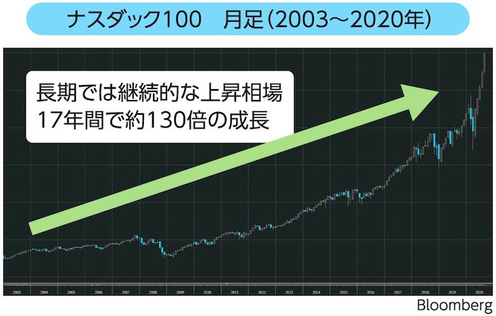 ナスダック100 月足(2003~2020年)