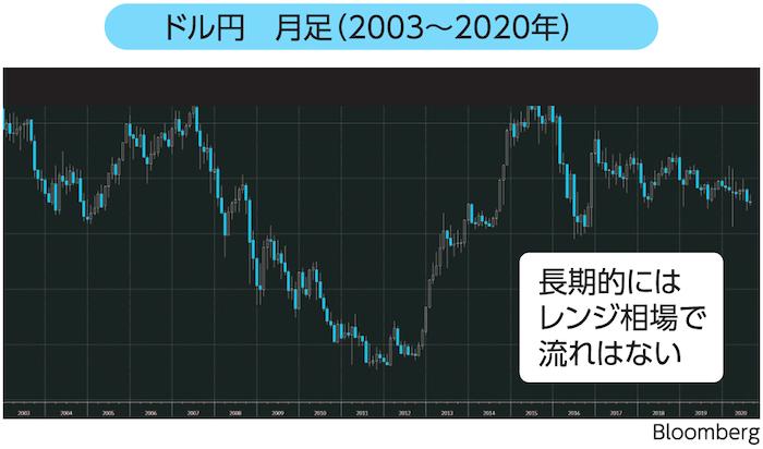 ドル円 月足(2003~2020年)