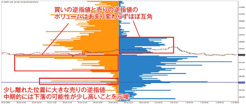 ドル円 5分足チャート 2020年7月1日