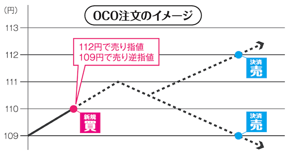 OCO注文のイメージ