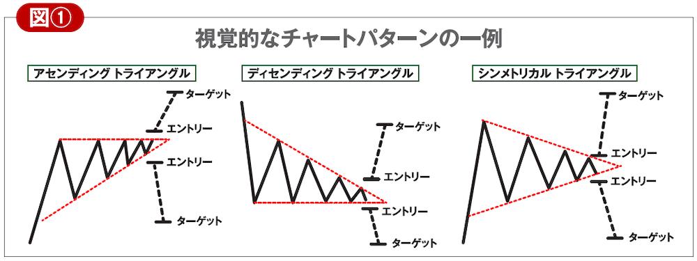 視覚的なチャートパターンの一例