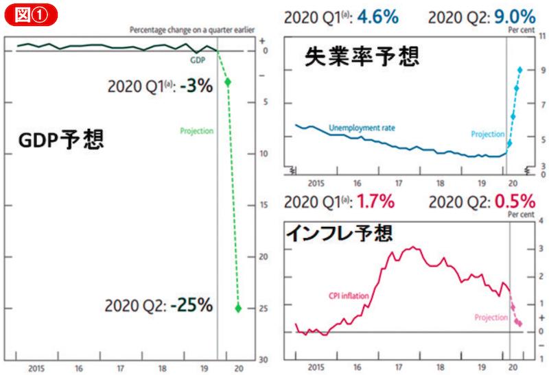 BOE四半期金融政策報告書に載っていた第2四半期マクロ経済指標の予想