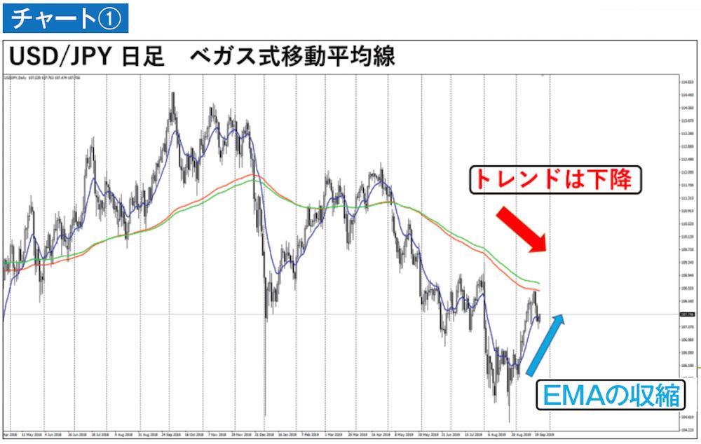 ドル円日足チャート ベガス式移動平均線