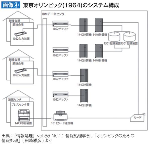 東京オリンピック(1964)のシステム構成