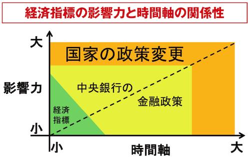経済指標の影響力と時間軸の関係性