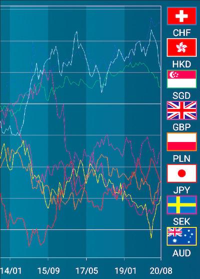 トレイダーズ証券「みんなのFX」通貨強弱