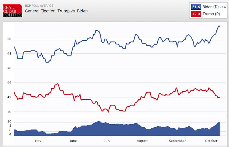 2020年米大統領選支持率
