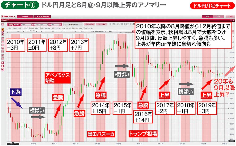チャート①ドル円月足チャート ドル円月足と8月底・9月以降上昇のアノマリー