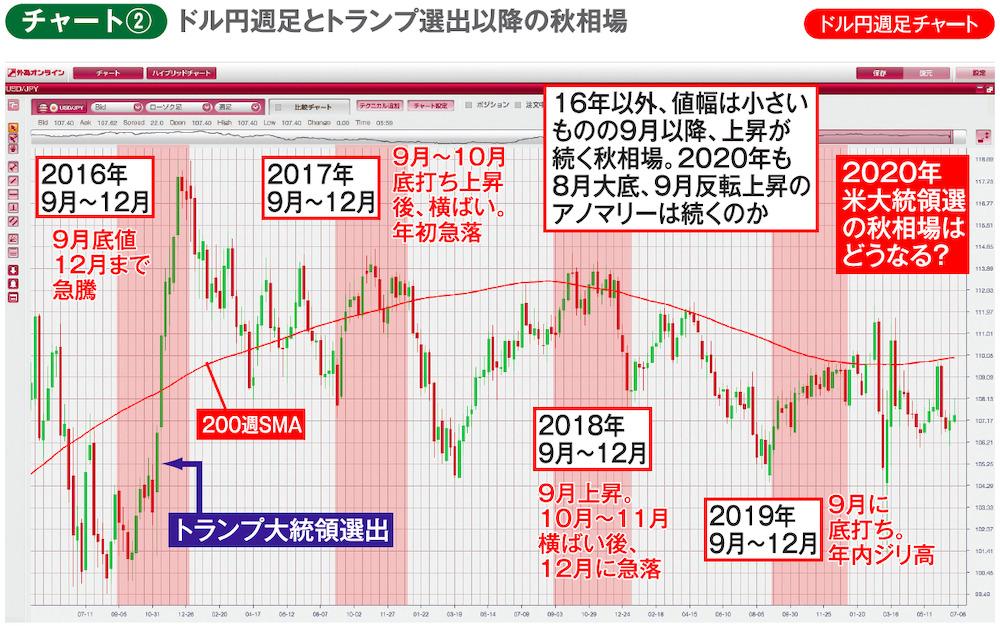 チャート②ドル円週足チャート ドル円週足とトランプ選出以降の秋相場