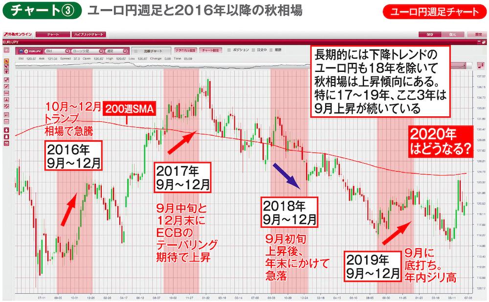 チャート③ユーロ円週足チャート ユーロ円週足と2016年以降の秋相場